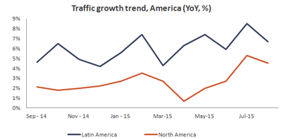 traffic_growth