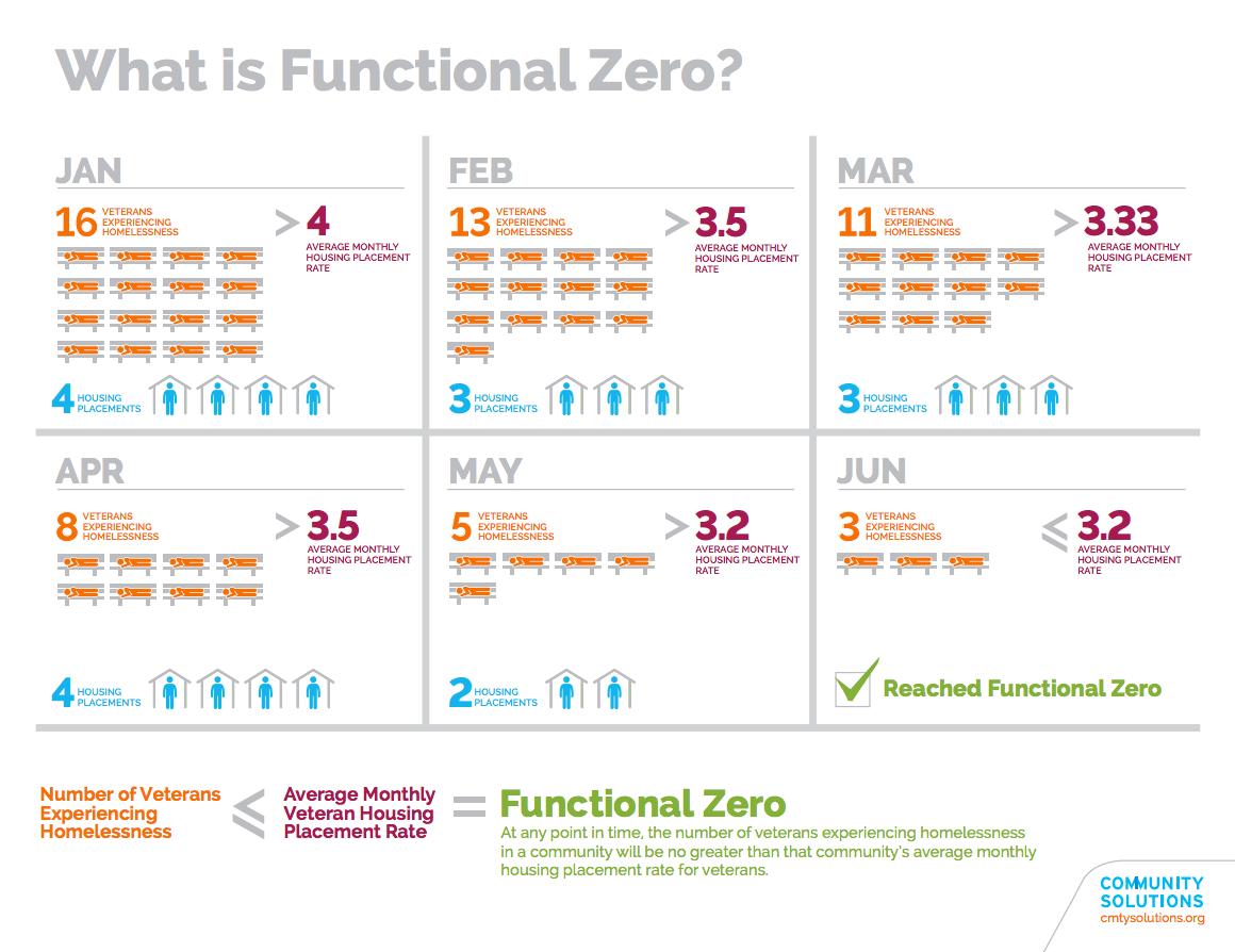 FunctionalZero-infographic