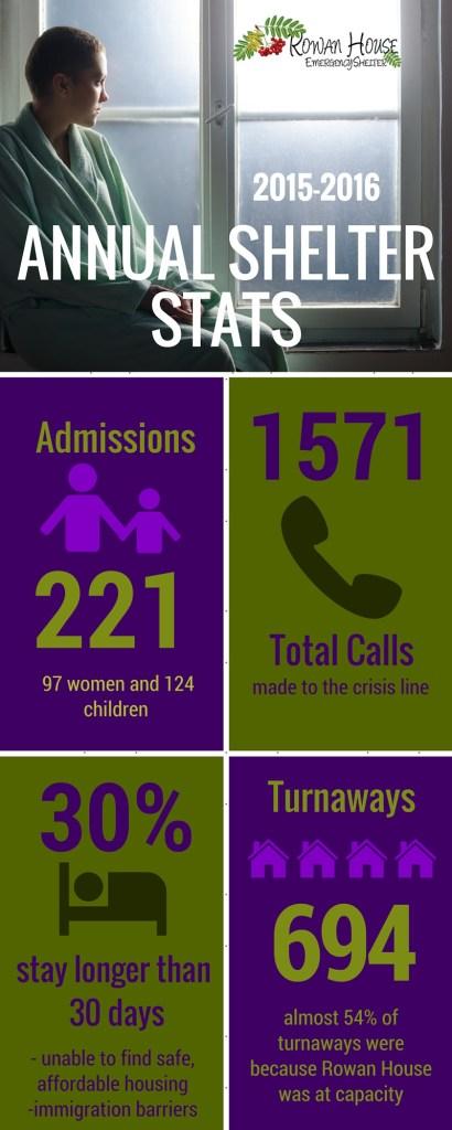 Shelter Stats 2015