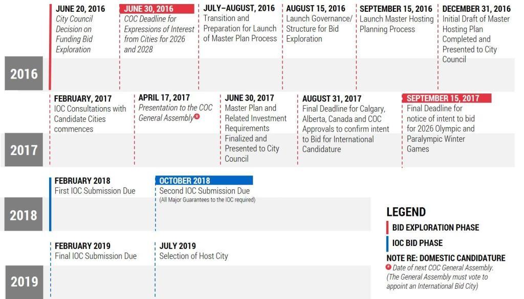 Olympic Bid Timeline