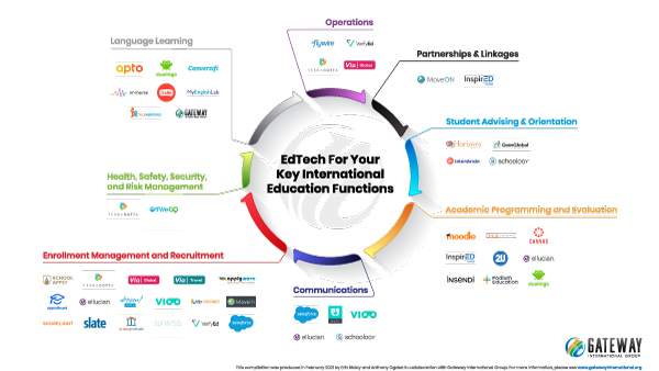 International-Education-Key-Functions