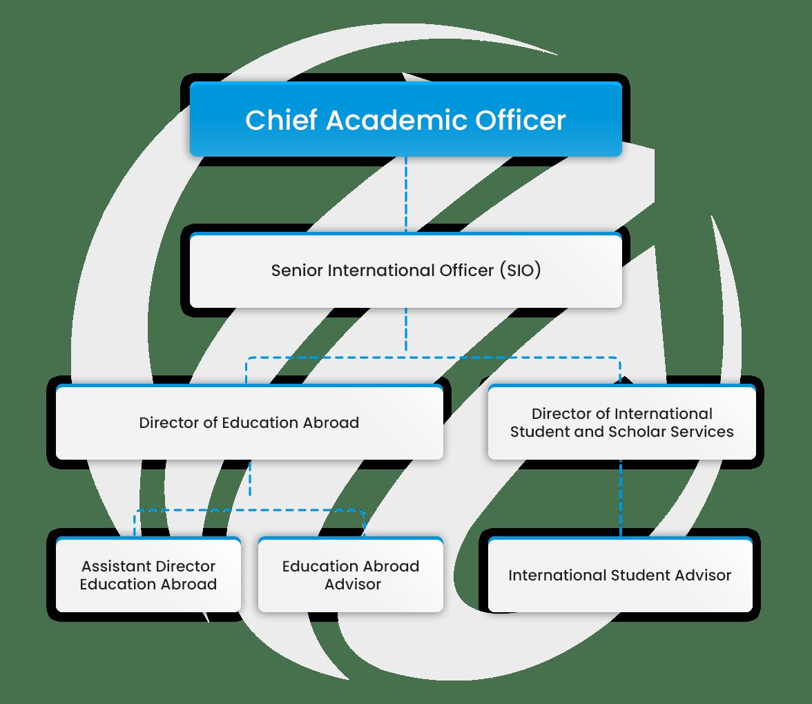 gateway - Careers in International Higher Education