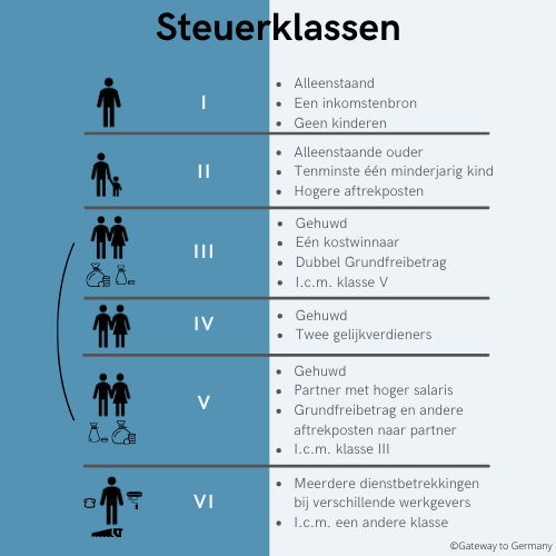 Steuerklassen-Duitsland