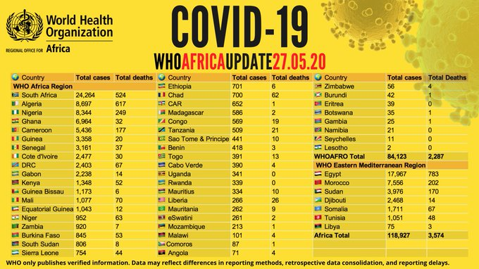 WHO gives latest update on COVID-19 cases, deaths, recoveries in Africa