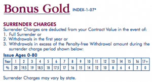 This is a long term annuity. Above is the surrender schedule for the American Equity Bonus Gold.