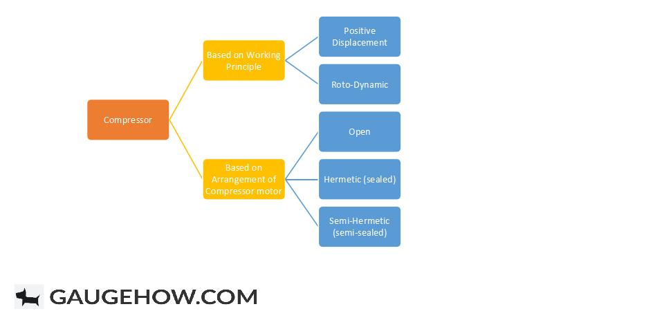 Classification of Compressor