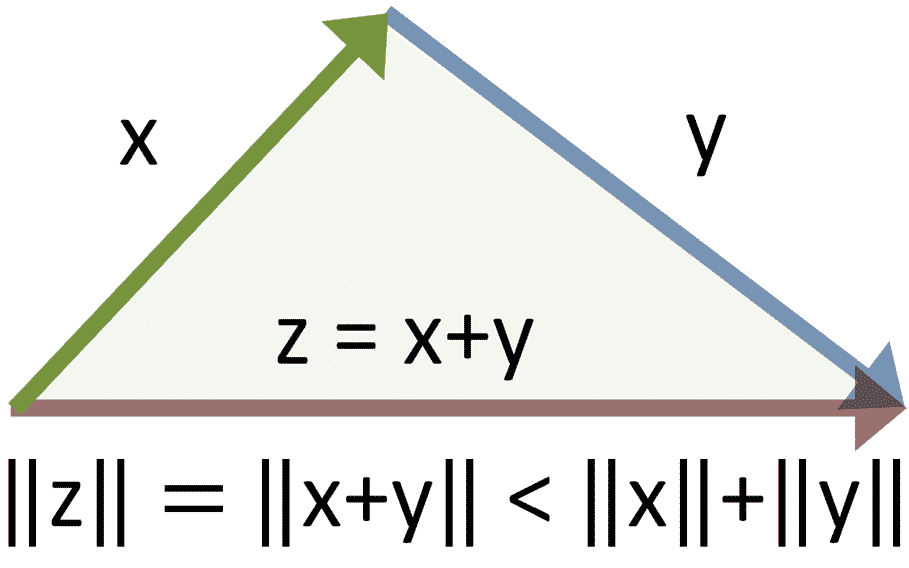 Vector_triangle_inequality.PNG