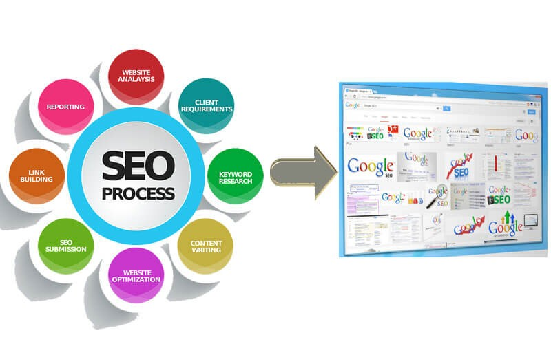 How SEO agencies can help you build your business online? 1