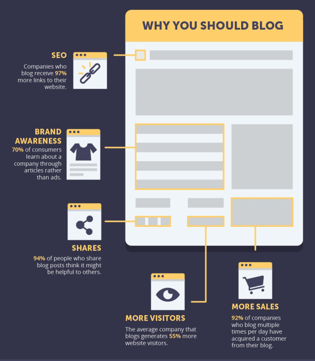 info whyshould you blog