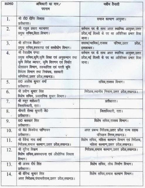 उत्तर प्रदेश के आईएएस अफसरों की स्थानान्तरण सूची।