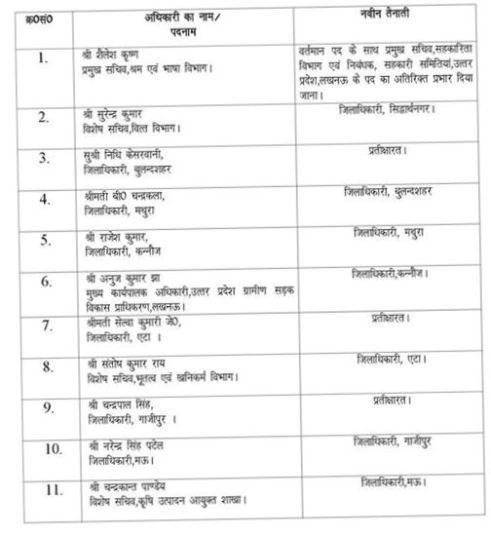 आईएएस अफसरों के तबादले की सूची।