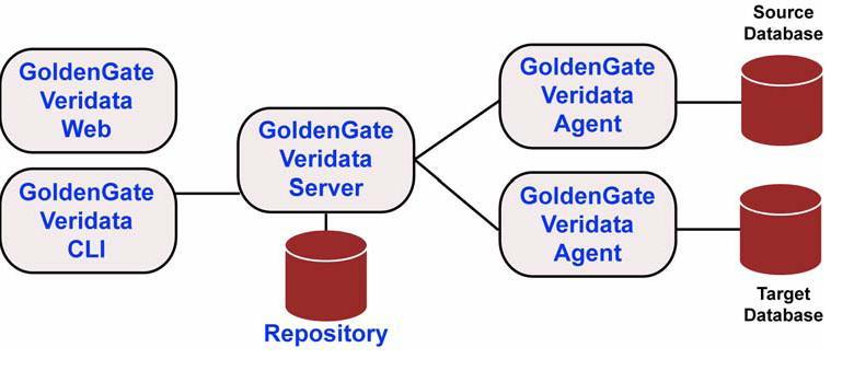 Oracle Goldengate Veridata Installation And Configuration