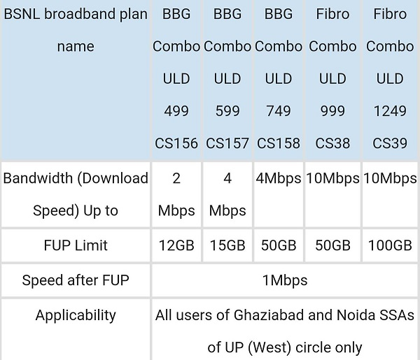 bsnl-broadband-plans-bbg-combo-unlimited