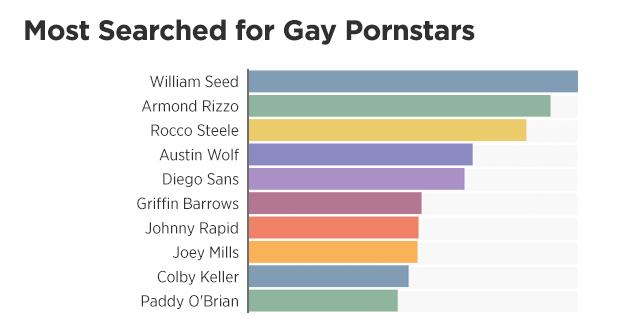 PornHub 2018 Insights