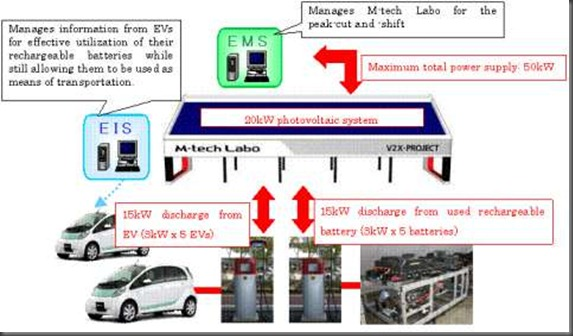 EV-Smart Grid Demo Project (8)