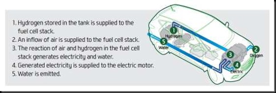 Hydrogen-powered Hyundai ix35 Fuel Cell arrives in Australia 6
