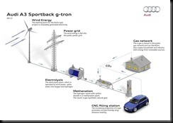 Audi e-gas plant stabilises electrical grid gaycarboys  (2)
