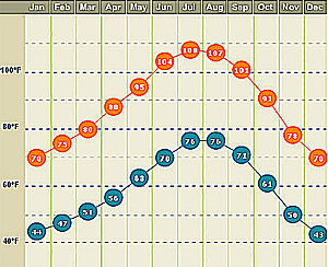 palm-springs-weather-by-month-graphic-small