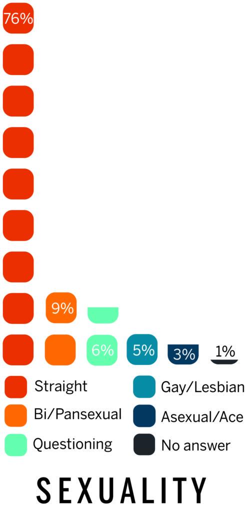 Yale Survey