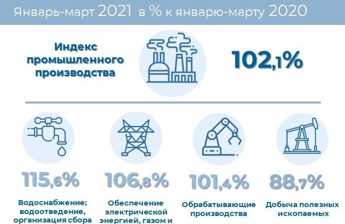 О промышленном производстве в Алтайском крае