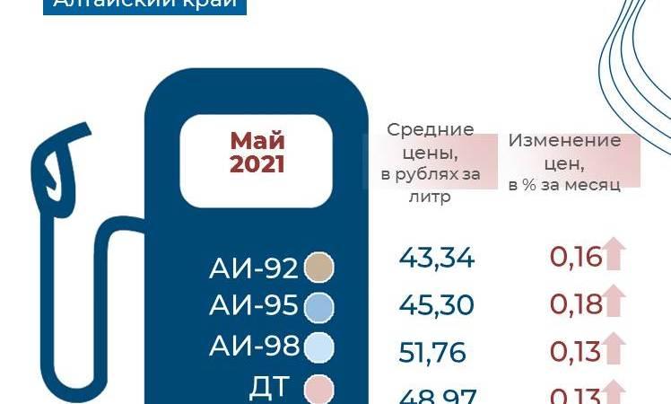 О потребительских ценах на бензин и дизельное топливо в Алтайском крае в мае 2021 года