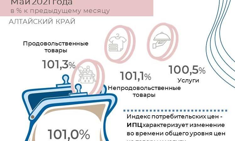 Индекс потребительских цен в Алтайском крае в мае 2021 года
