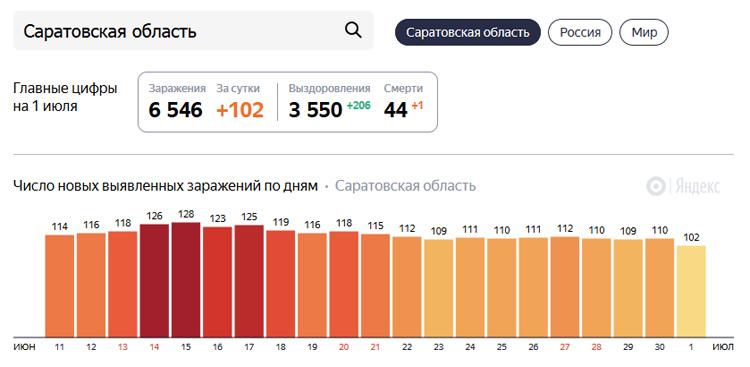 В Балаково зафиксировано 8 новых случаев коронавируса в Саратовской области от Covid-19 скончались уже 44 человека