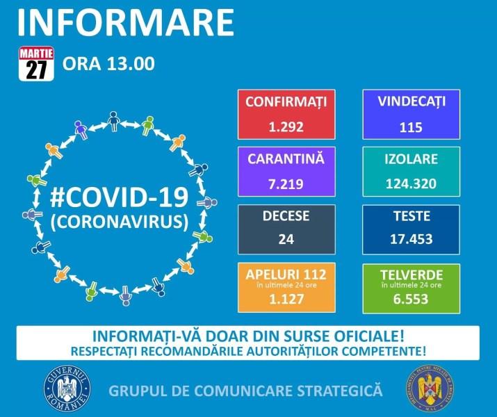 27 martie: Rata îmbolnăvărilor cu Covid19 este în creştere în România