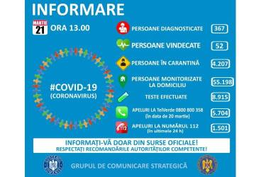 21 martie: Situaţia răspândirii epidemiei cu coronavirus în România