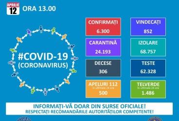 Până astăzi, 6300 de cazuri de coronavirus în România – situaţia 12 aprilie