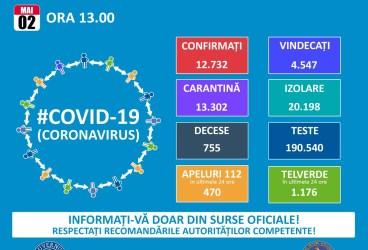 Situaţia răspândirii noului coronavirus în România şi în lume – 2 mai