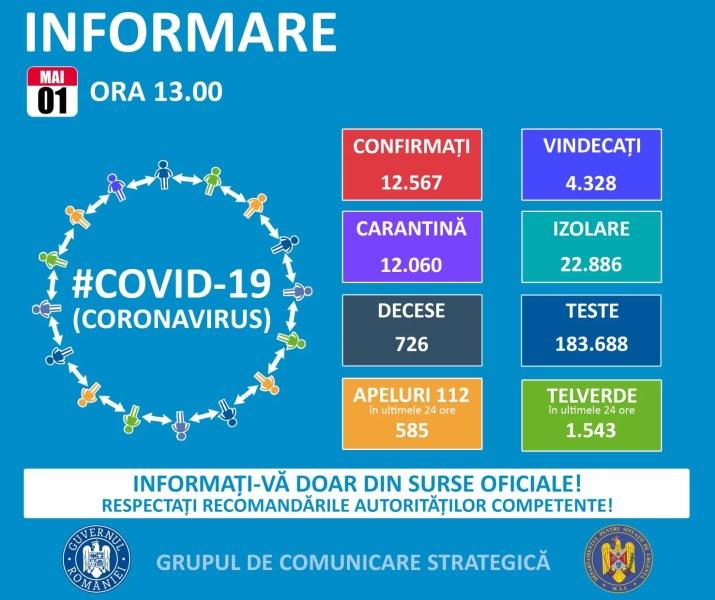 Situaţia pandemiei cu noul coronavirus în România şi în lume- 1 mai