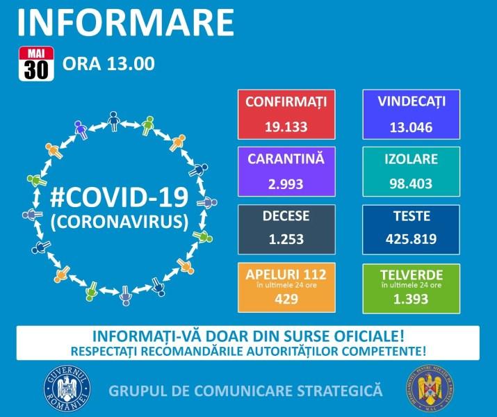 Situaţia epidemiei Covid19 în România – 30 mai (informare oficială)