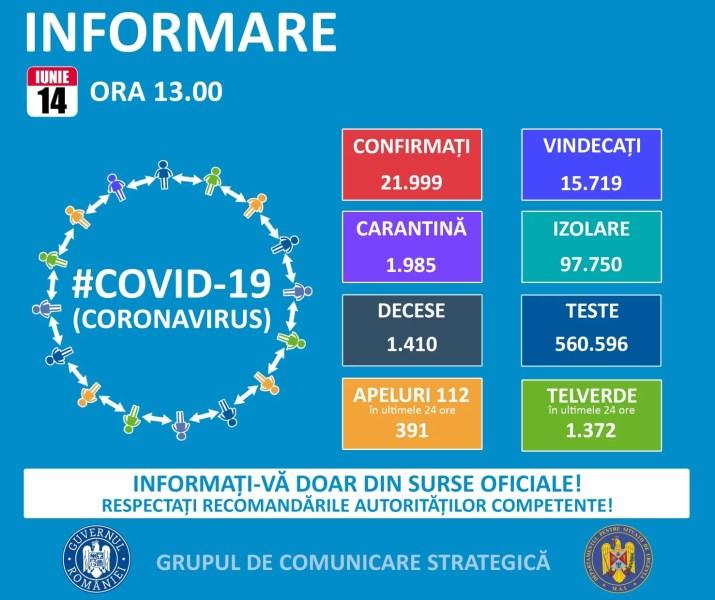 Statistica epidemiei Covid19 în România şi în lume – 14 iunie
