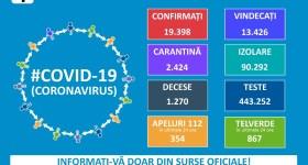 Situaţia privind infectare cu noul coronavirus în România şi în lume – 1 iunie