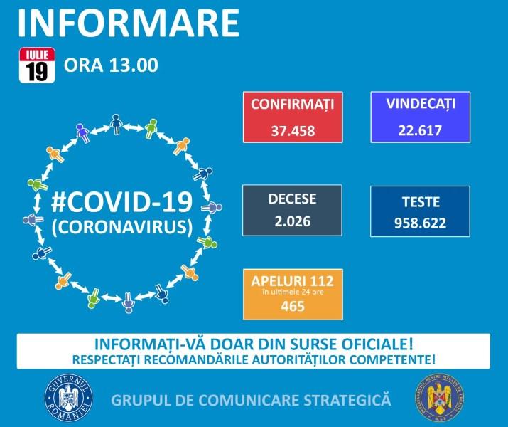 19 iulie, încă o zi cu multe cazuri coronavirus în România