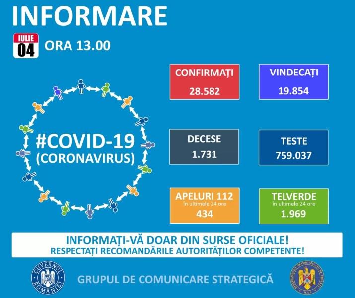 4 iulie: România 416 cazuri Covid, Italia – 201cazuri