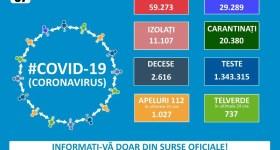 1378 noi cazuri Covid în România – 7 august