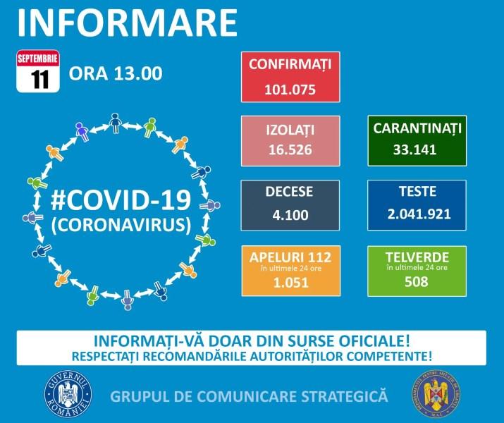 1311 noi cazuri Covid în România – 12 septembrie