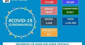 808 cazuri noi Covid în ultimele 24 de ore – 21 septembrie