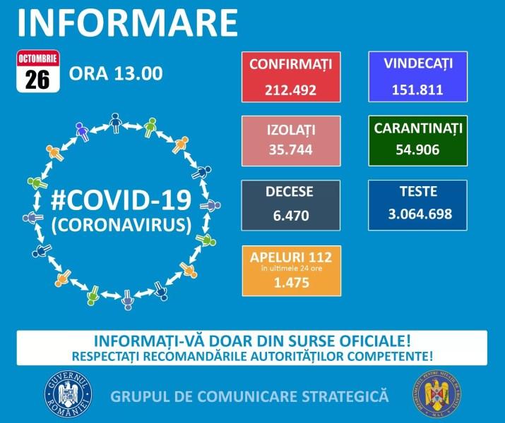 2844 de noi cazuri Covid în România – 26 octombrie