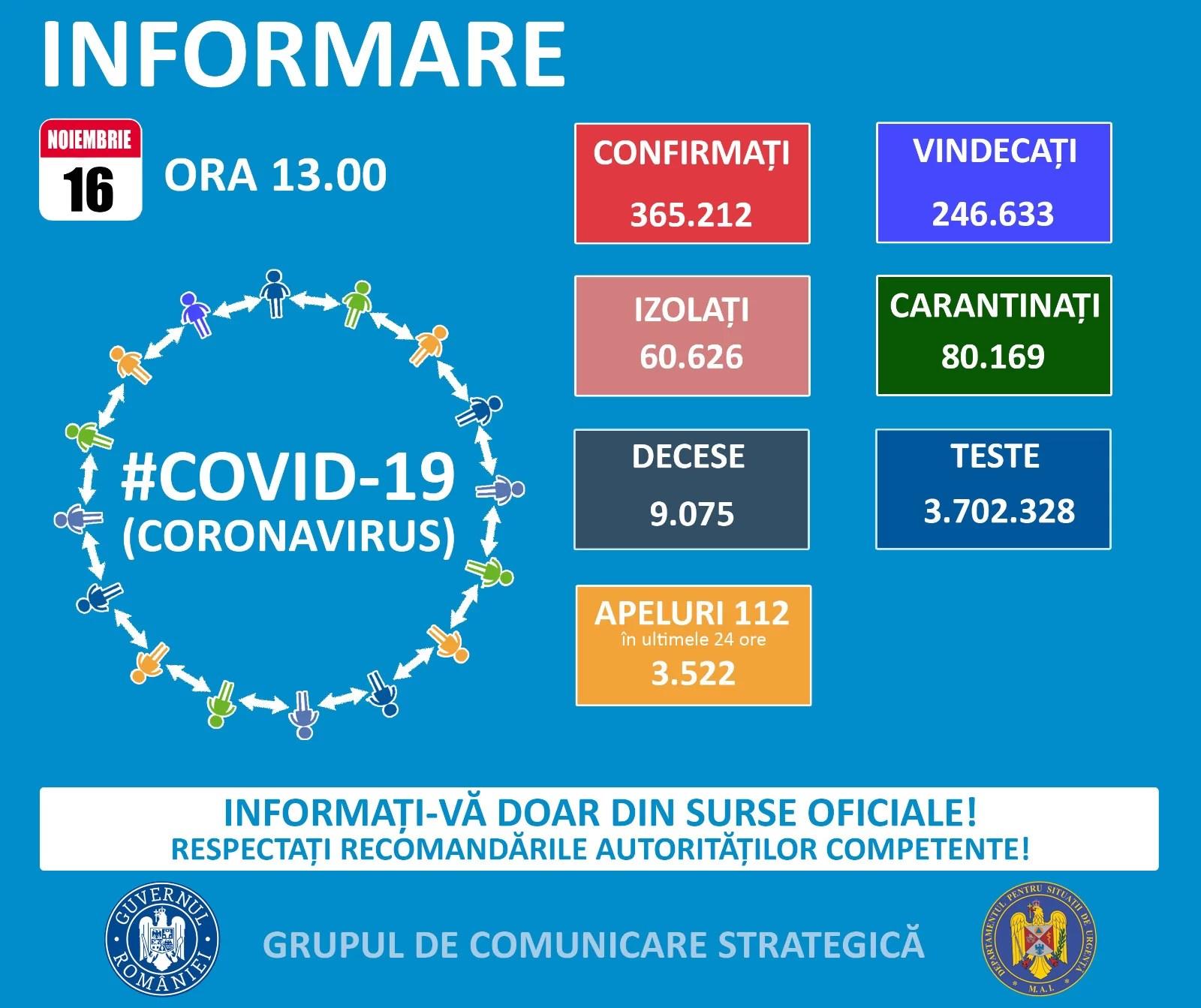 Sub 5.000 cazuri Covid în România, în ultimele 24 de ore – 16 noiembrie
