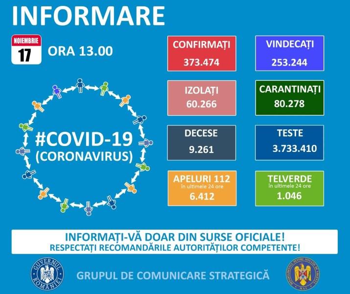 8262 noi cazuri Covid și 186 decese în România – 17 noiembrie