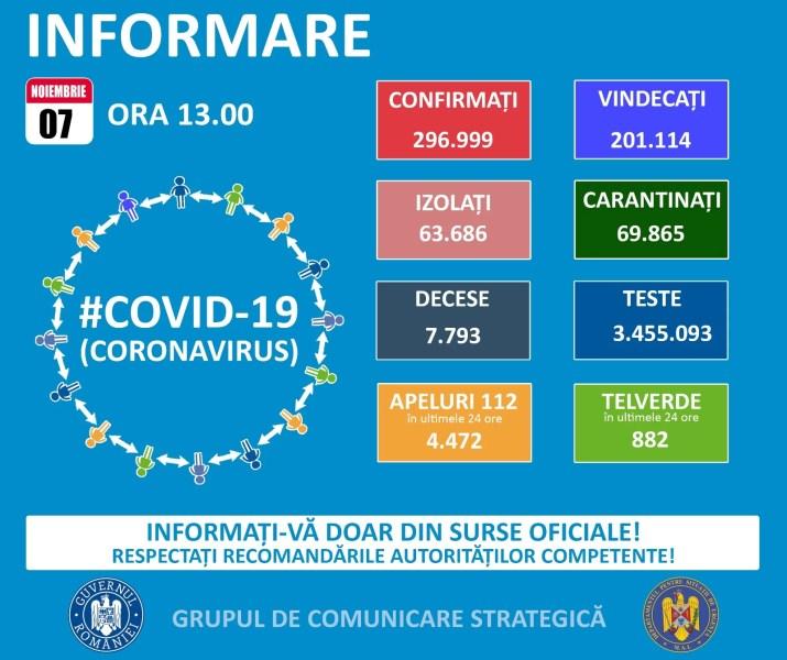 6752 cazuri Covid în România, în zi de week-end (8 noiembrie)