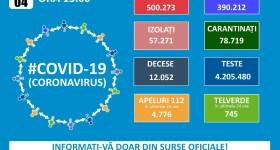 8062 cazuri Covid în România, în ultima zi – 4 decembrie