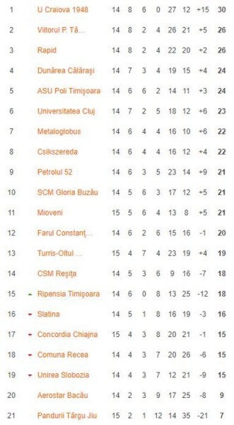 Petrolul trebuie să-i mulțumească Turrisului: după retragerea din campionat a trupei lui Dragnea jr., va urca un loc în clasament! Cea mai fericită este FC U 1948 Craiova, care s-a distanțat la cinci lungimi față de celelalte formații de pe podium!