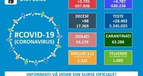 2754 noi cazuri Covid în România – 19 ianuarie
