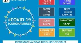 Infectările Covid în România, în ușoară creștere – 27 ianuarie