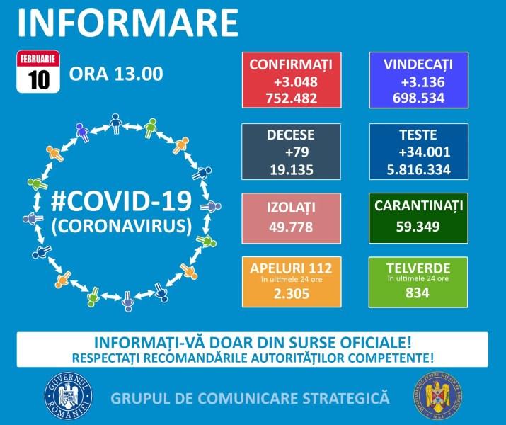 3048 de noi cazuri Covid și 79 decese în România – 10 februarie