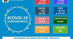 Ușor crește incidența Covid în România – 4342 cazuri în 5 martie